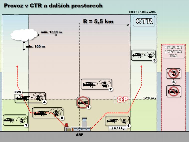 Obrázek 2 z  Doplňku X  v podobě platné k 28.1.2019. Aktuální znění najdete vždy na  webu  LIS ŘLP ČR.