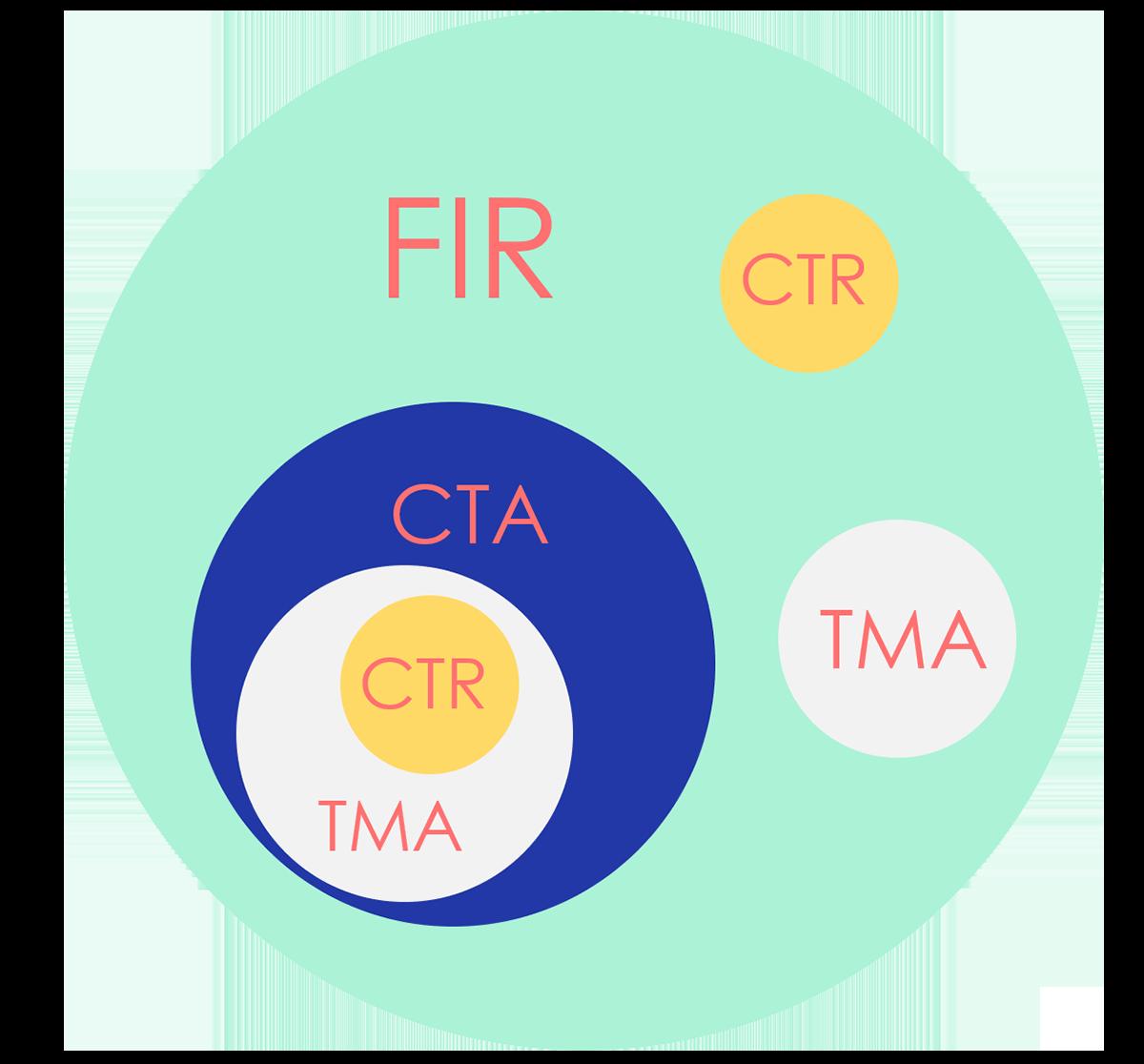 Příklad schématického členění prostorů. CTR se může nacházet jak samostatně ve FIR, tak i v nebo pod CTA. Zároveň může být obklopeno prostorem TMA, který také může stát samostatně nebo uvnitř řízené oblasti CTA. Řízené oblasti CTA a TMA však musí být alespoň 200m (700ft) nad zemí nebo vodou, kdežto CTR musí začínat od země.