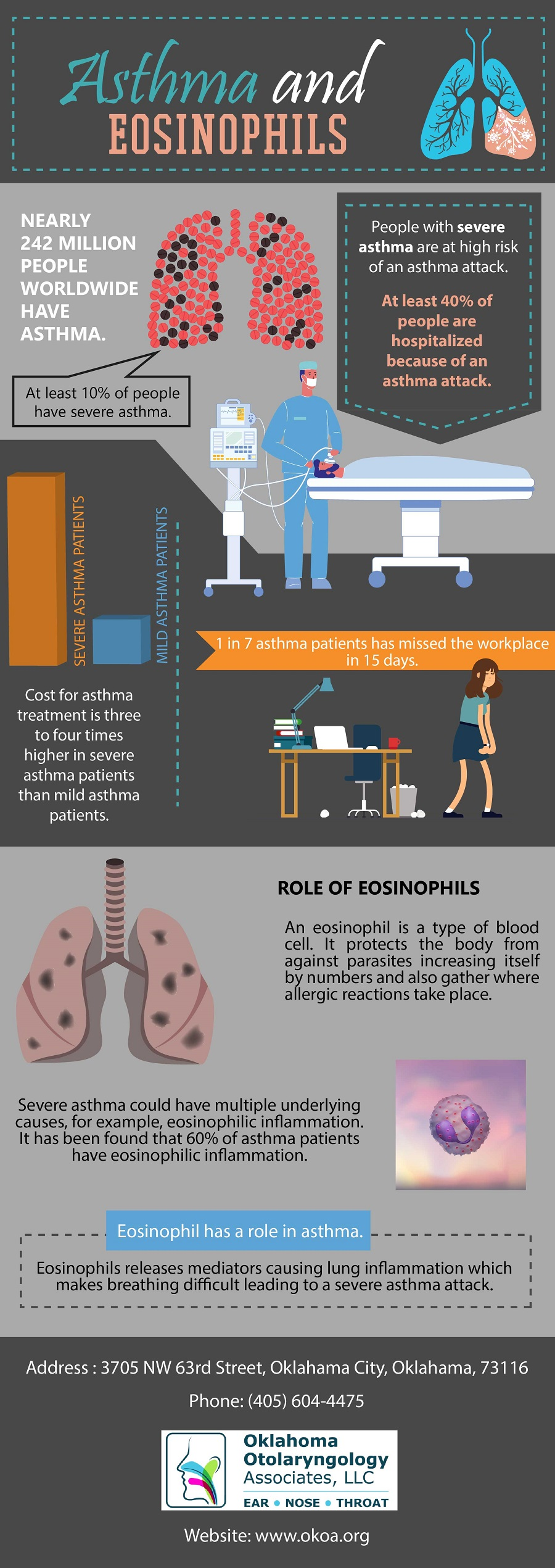 Asthma and Eosinophils
