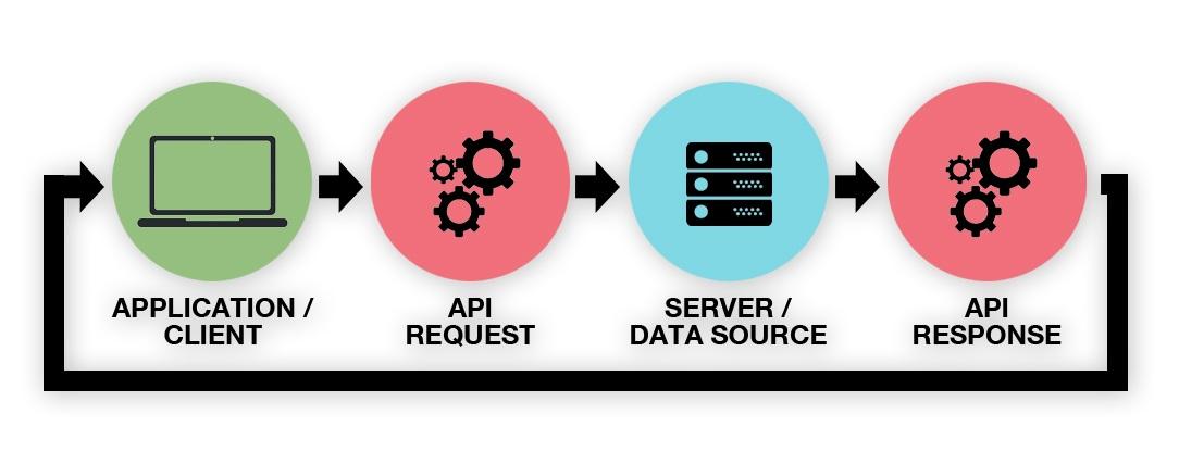 API+Explained.jpg