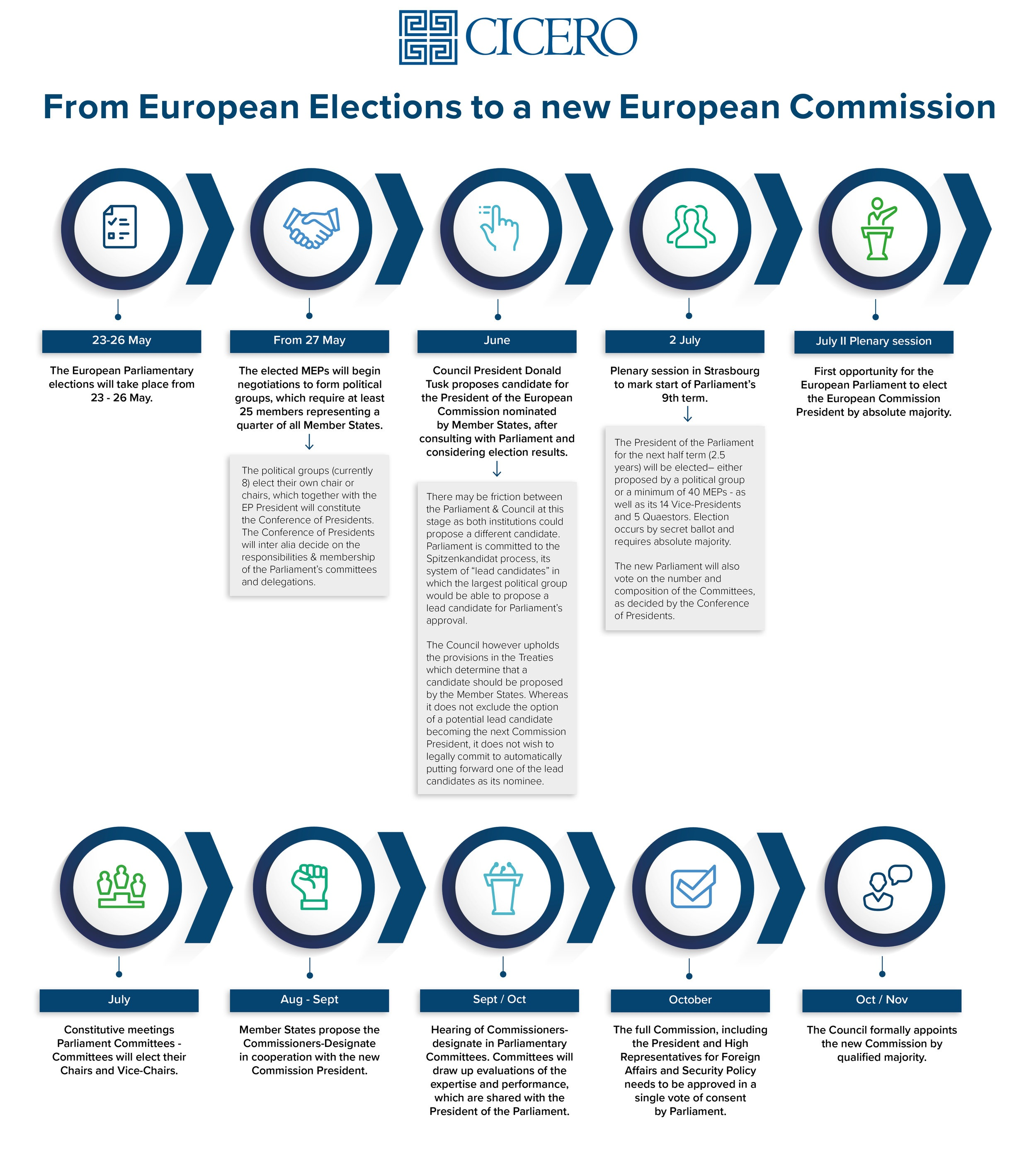 Cicero+Group+EU+formation+process.jpg