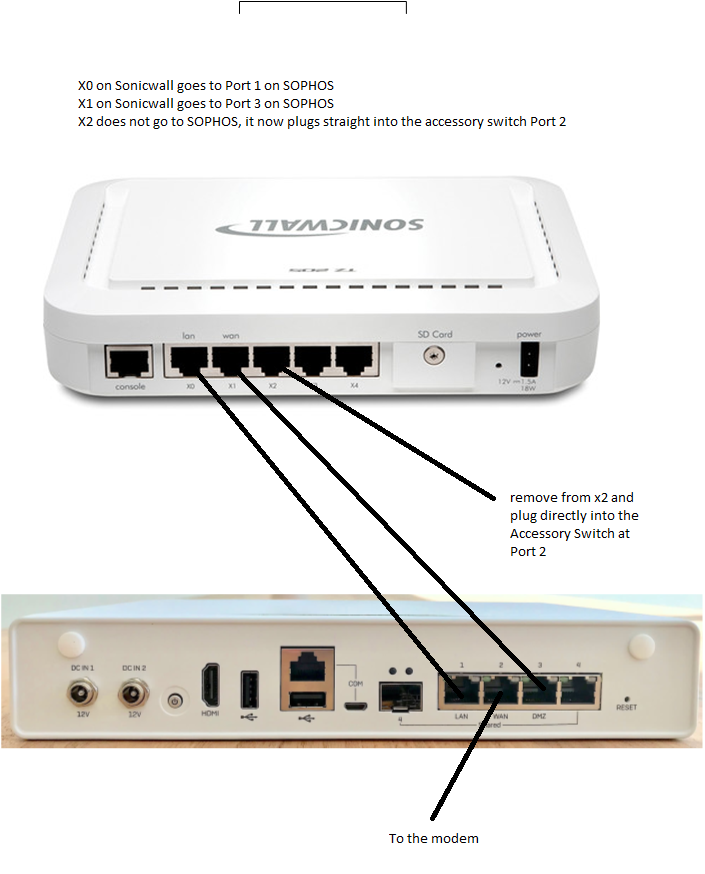 Sonicwall to Sophos.png