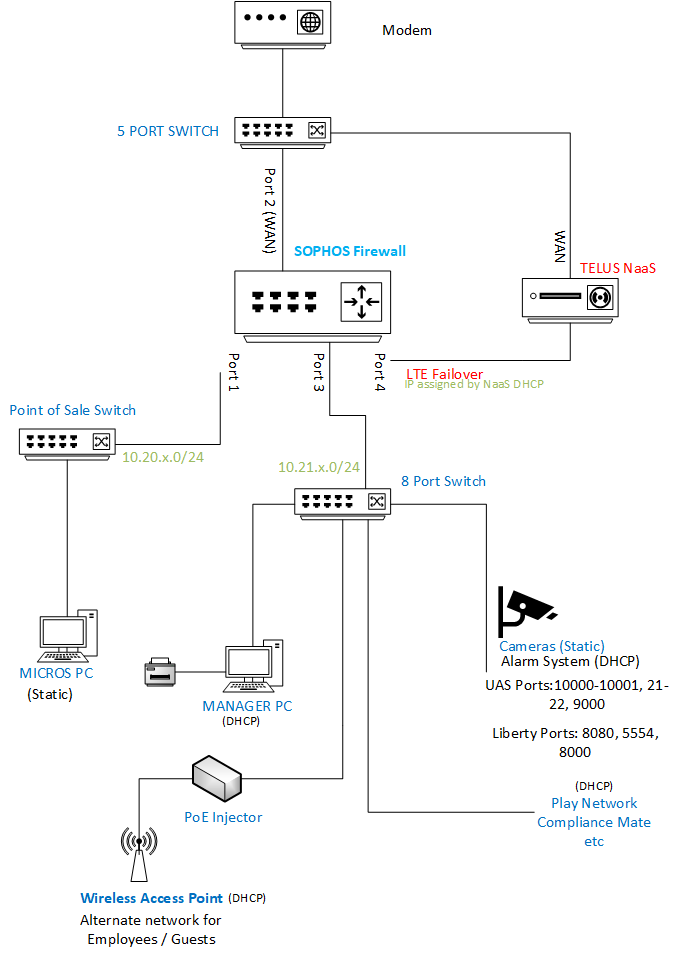 NETWORK Topology (Telus).png