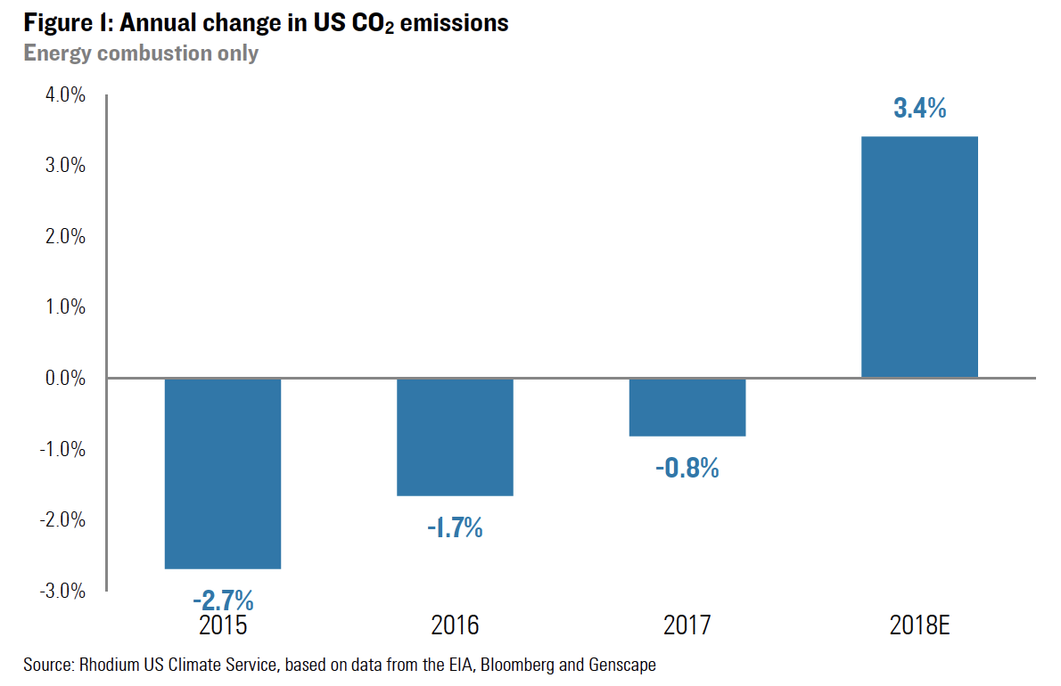 annual change in US CO2.png