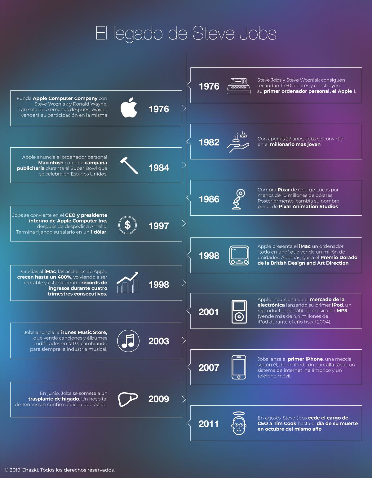 jobs-infografia.png