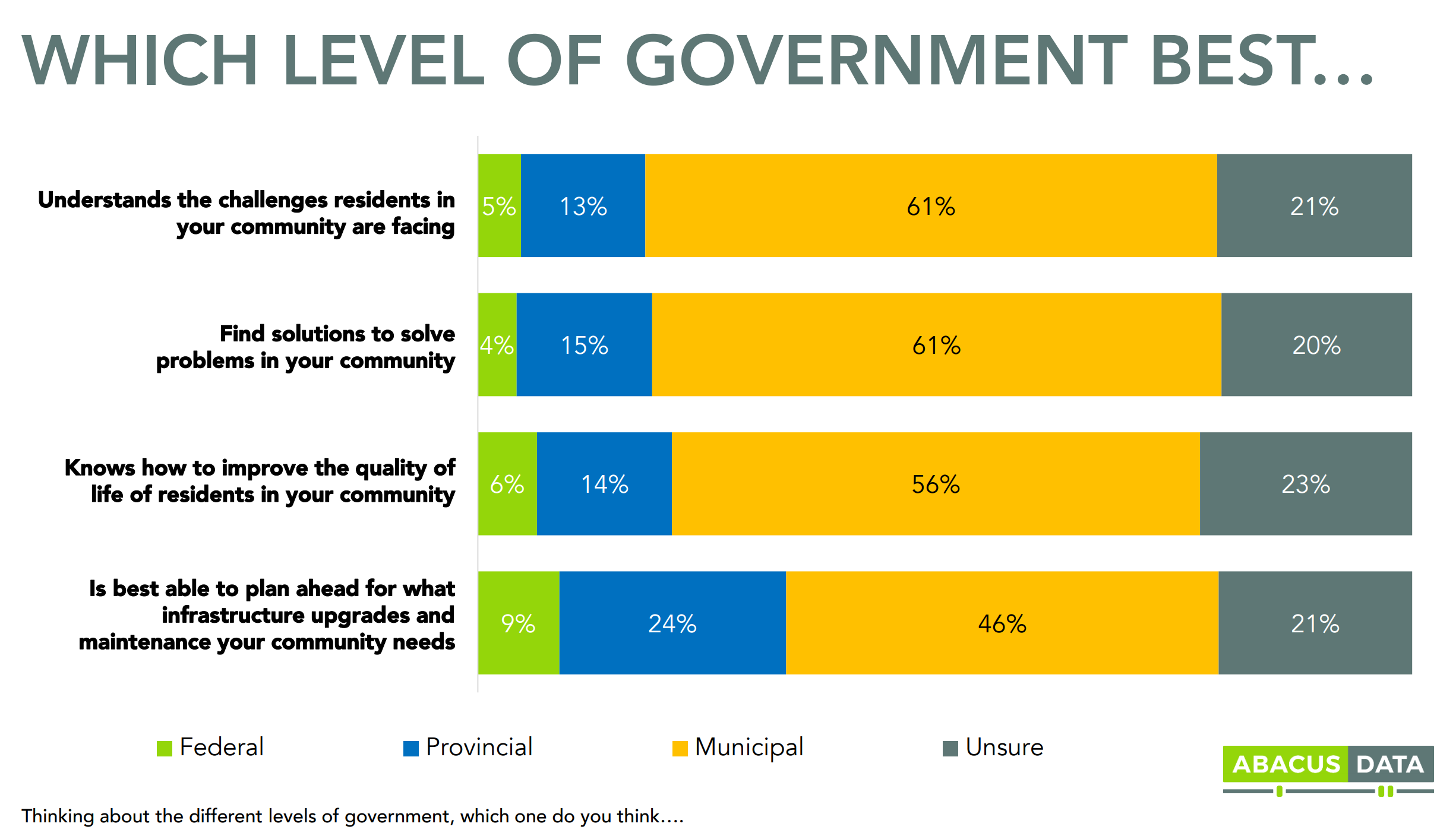 This FCM poll shows a large majority of residents believe municipal governments best know their needs.