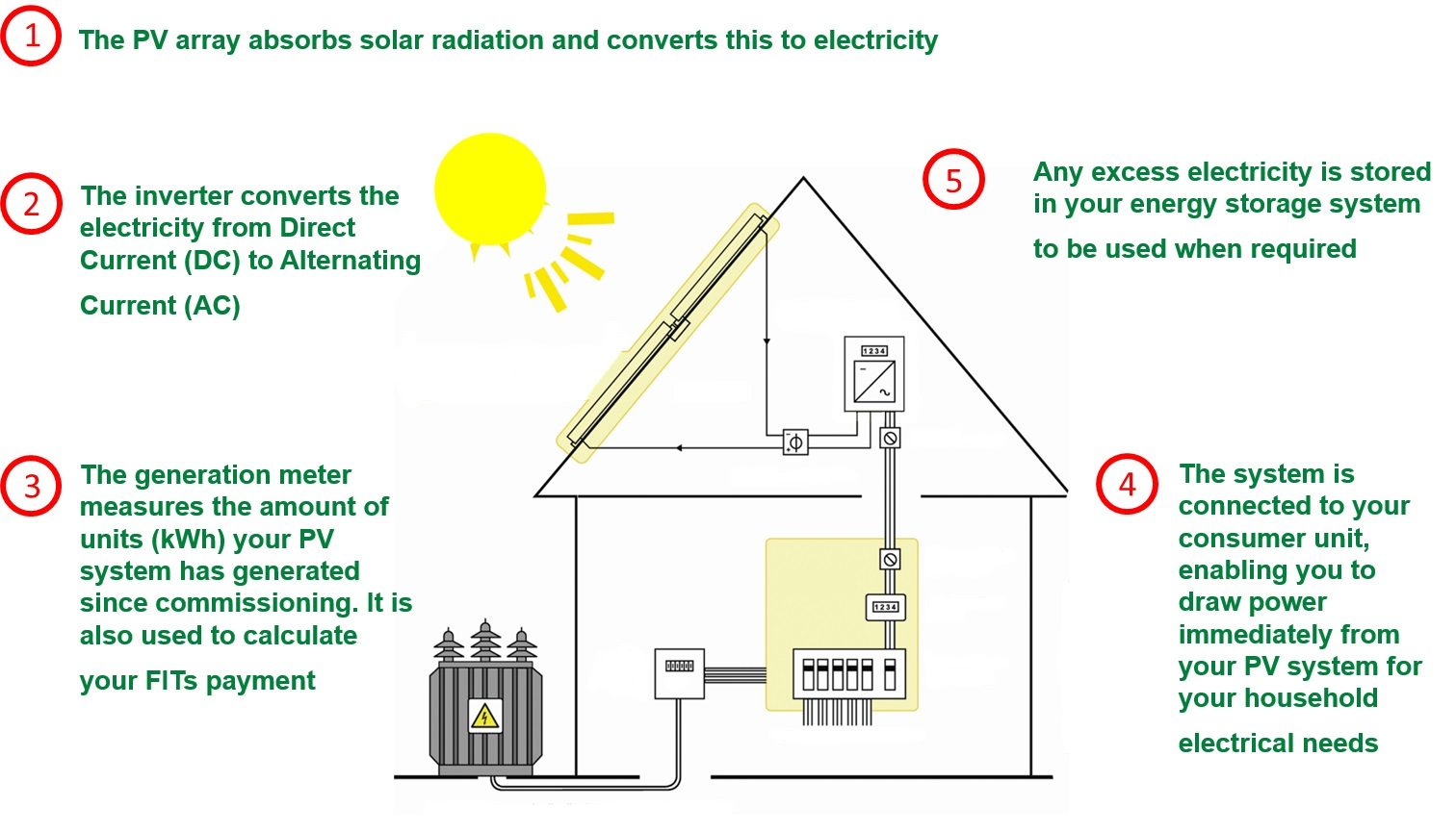 How solar panels work.jpg