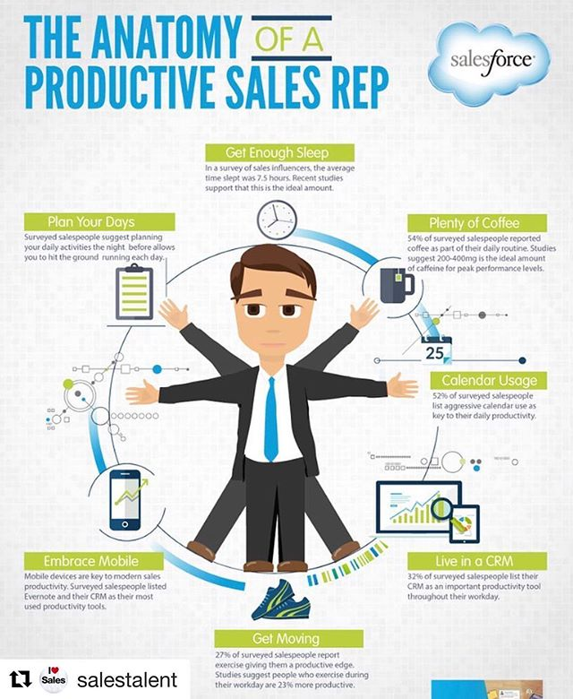 You have to be able to spin many plates to win in this game! We all have our own approach, but here is a nice graphic for one approach. • • • #sales  #business  #businessmentor  #salesforce  #productivity  #productivitytips