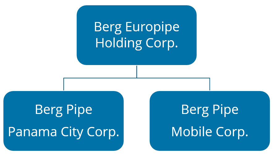 Berg Pipe Hierarchy Chart