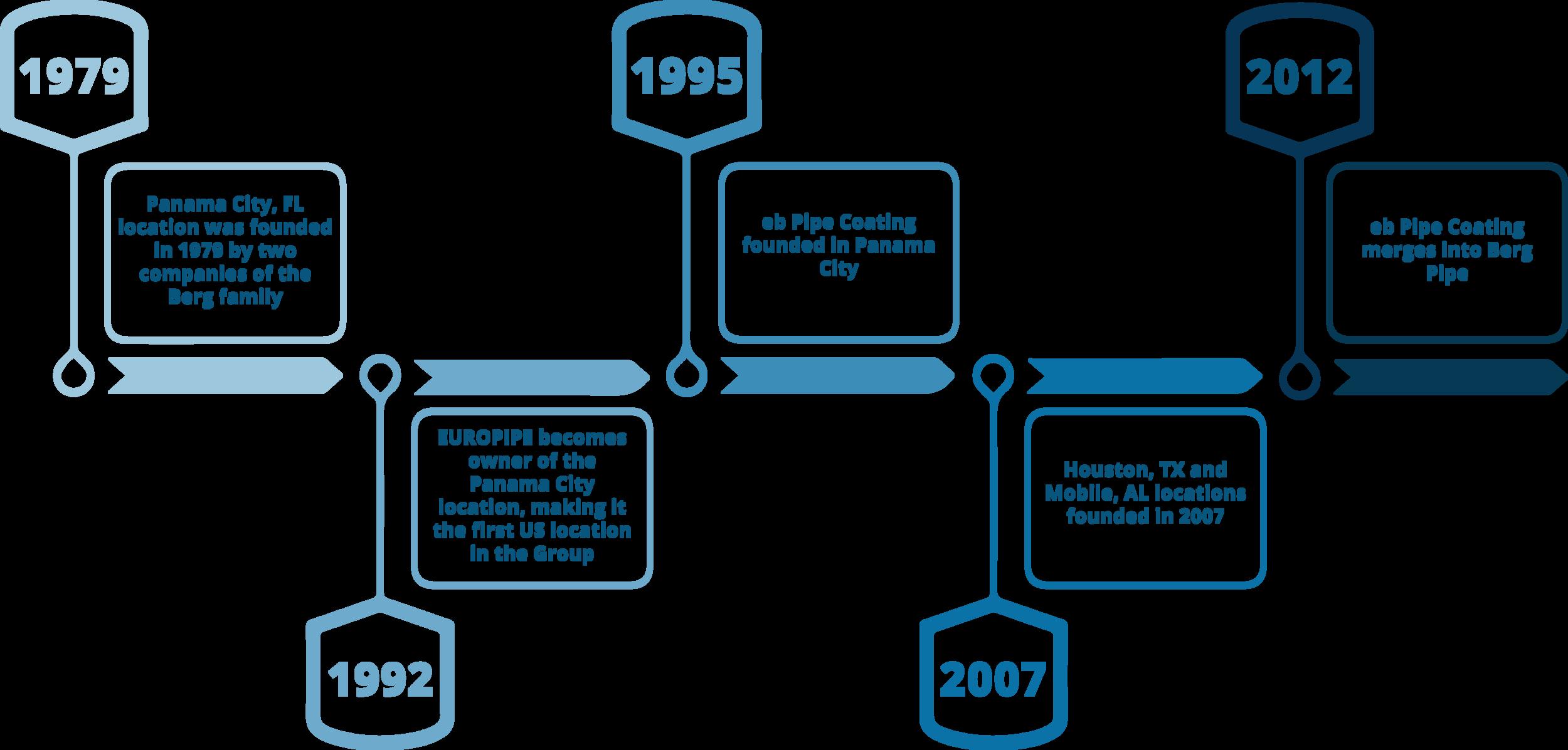Berg Pipe Timeline