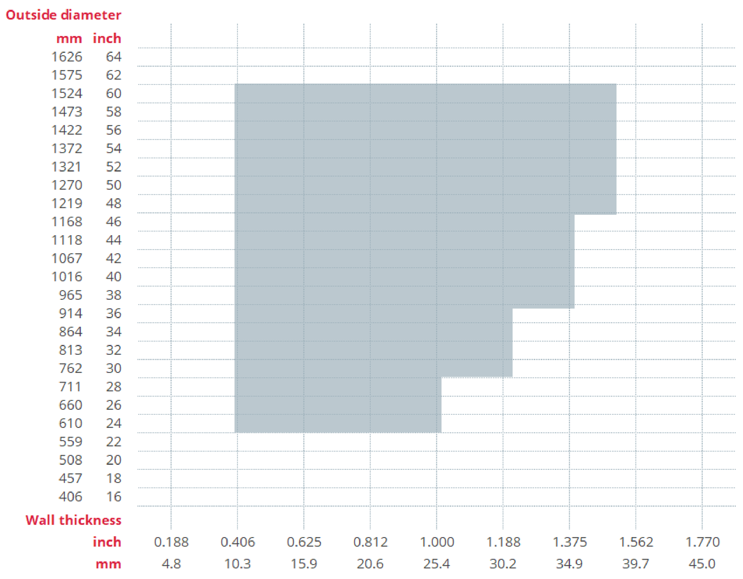 Longitudinally Welded Pipe Product Range Table
