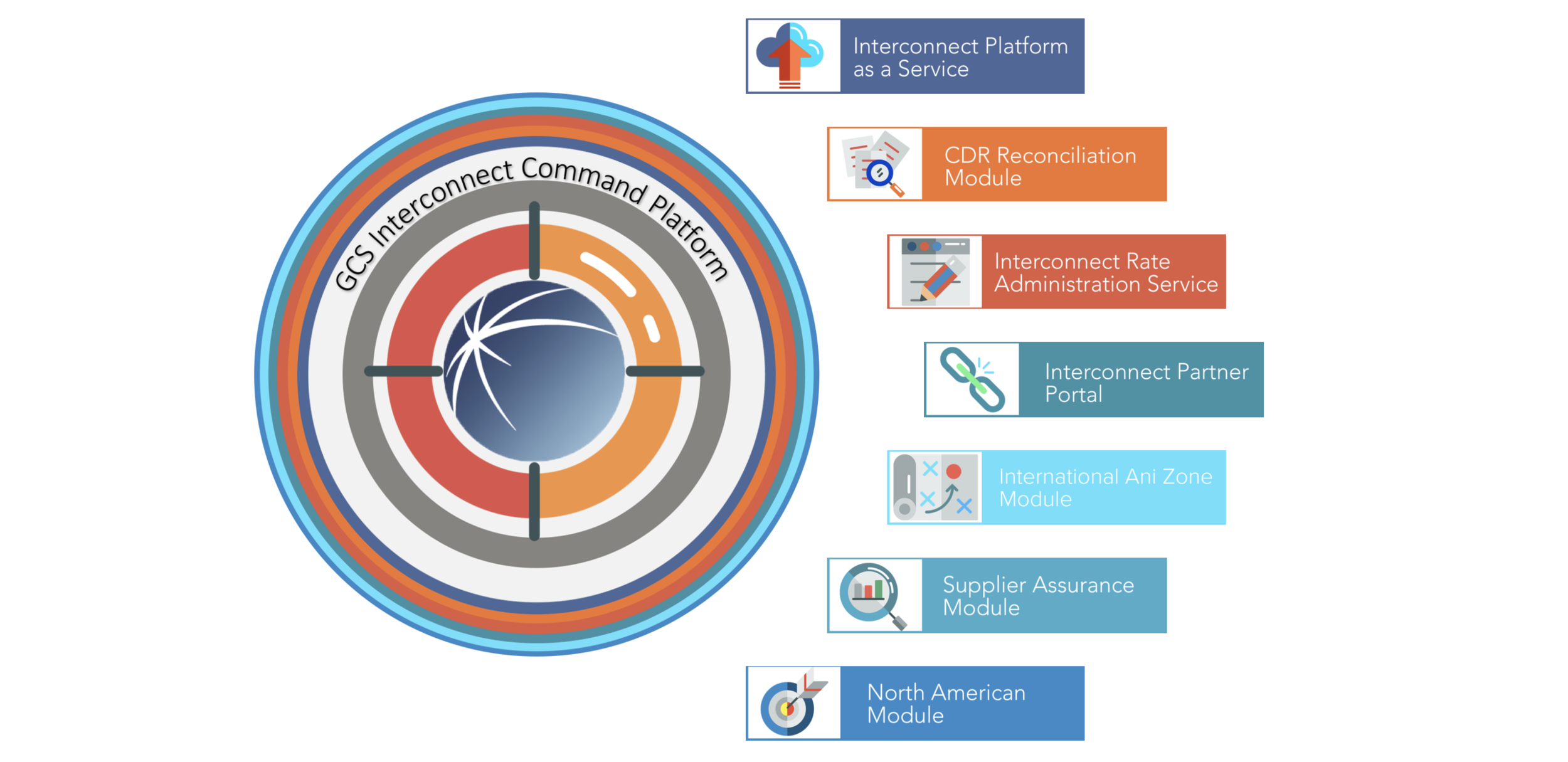 The GCS ICP Platform - An end-to-end platform designed to address nearly every interconnect voice related business process