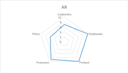 radar chart fo AR for training.png