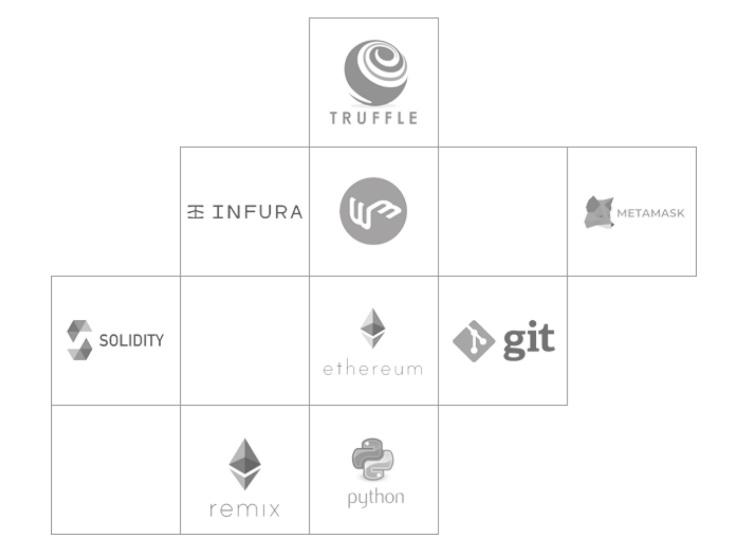 Listos para integrarse - Mantenemos motivados a nuestros desarrolladores para mejorar sus habilidades en las tecnologías Blockchain más utilizadas, y estar siempre listos para unirse a tu equipo de desarrollo.