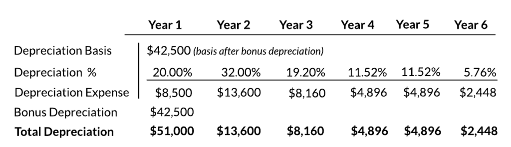 MACRS 50% Bonus Depreciation 5 Year Table