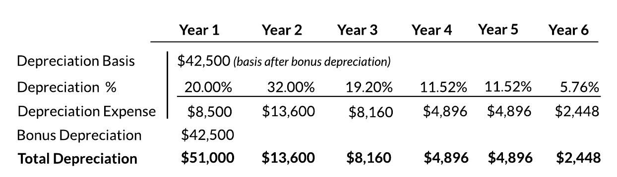 MACRS Bonus Depreciation, 5-Year Table