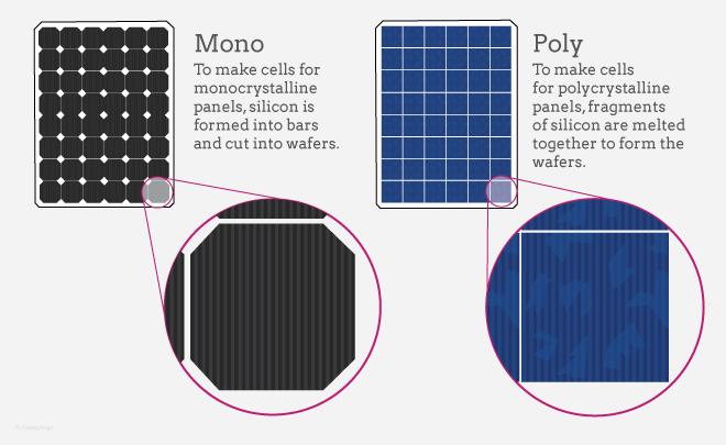 The difference between Polycrystalline versus Monocrystalline solar panels. Source:  EnergySage