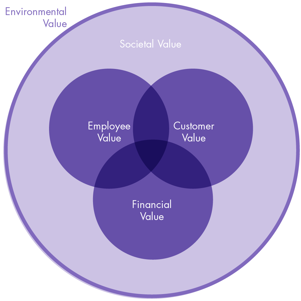 Connected Value Creation©