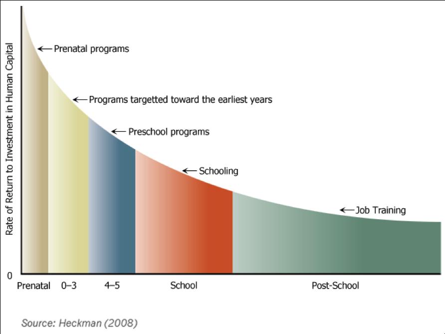 Heckman (2008) berekende voor de Verenigde Staten dat de meeste winst valt te behalen door te investeren aan het begin van het leven. Op welke wijze kan jouw gemeente deelnemen aan de initiatieven die uitgaan van Kansrijke start/ 1001 kritieke dagen?