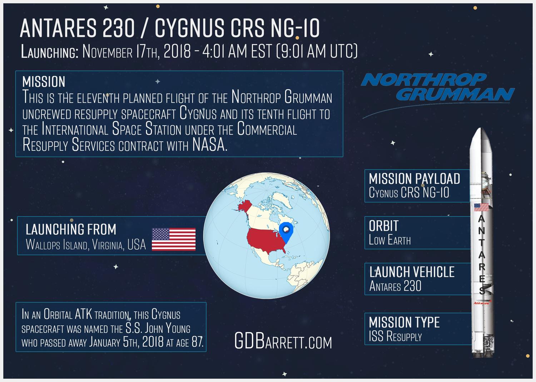 Antares 230 / Cygnus CRS NG-10
