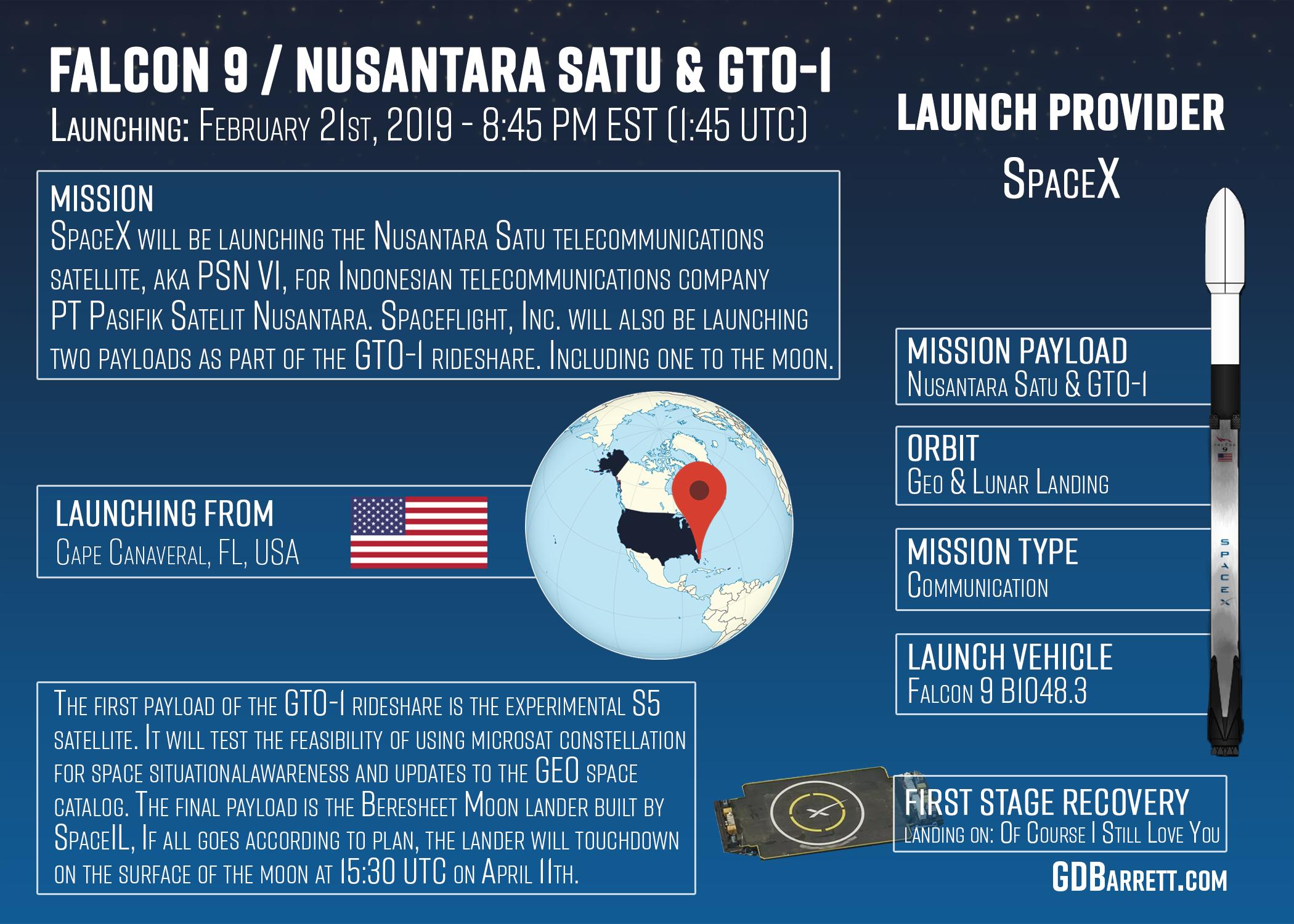 SpaceX Falcon 9 Nusantara SATU & GTO-1