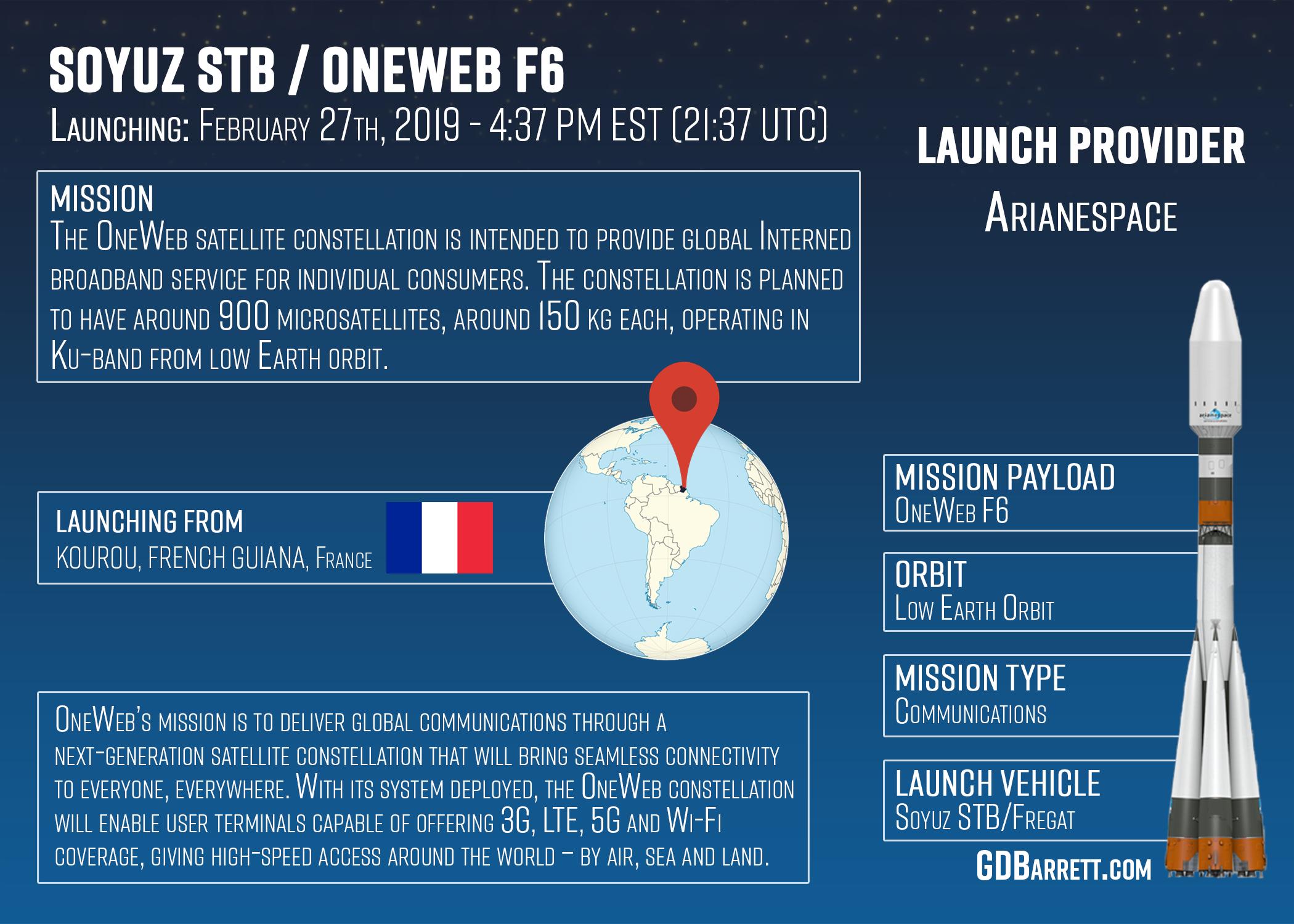 Soyuz STB / OneWeb F6