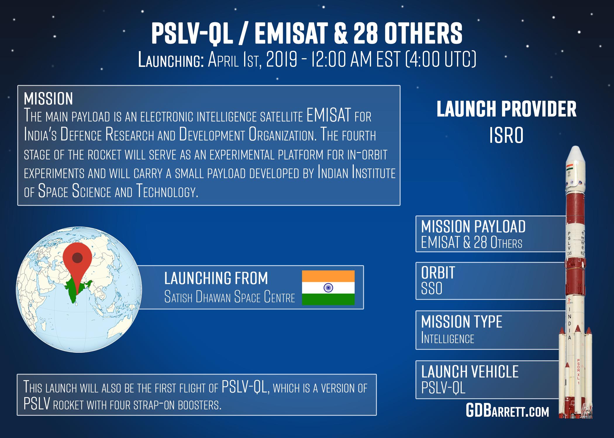 ISRO PSLV / EMISAT