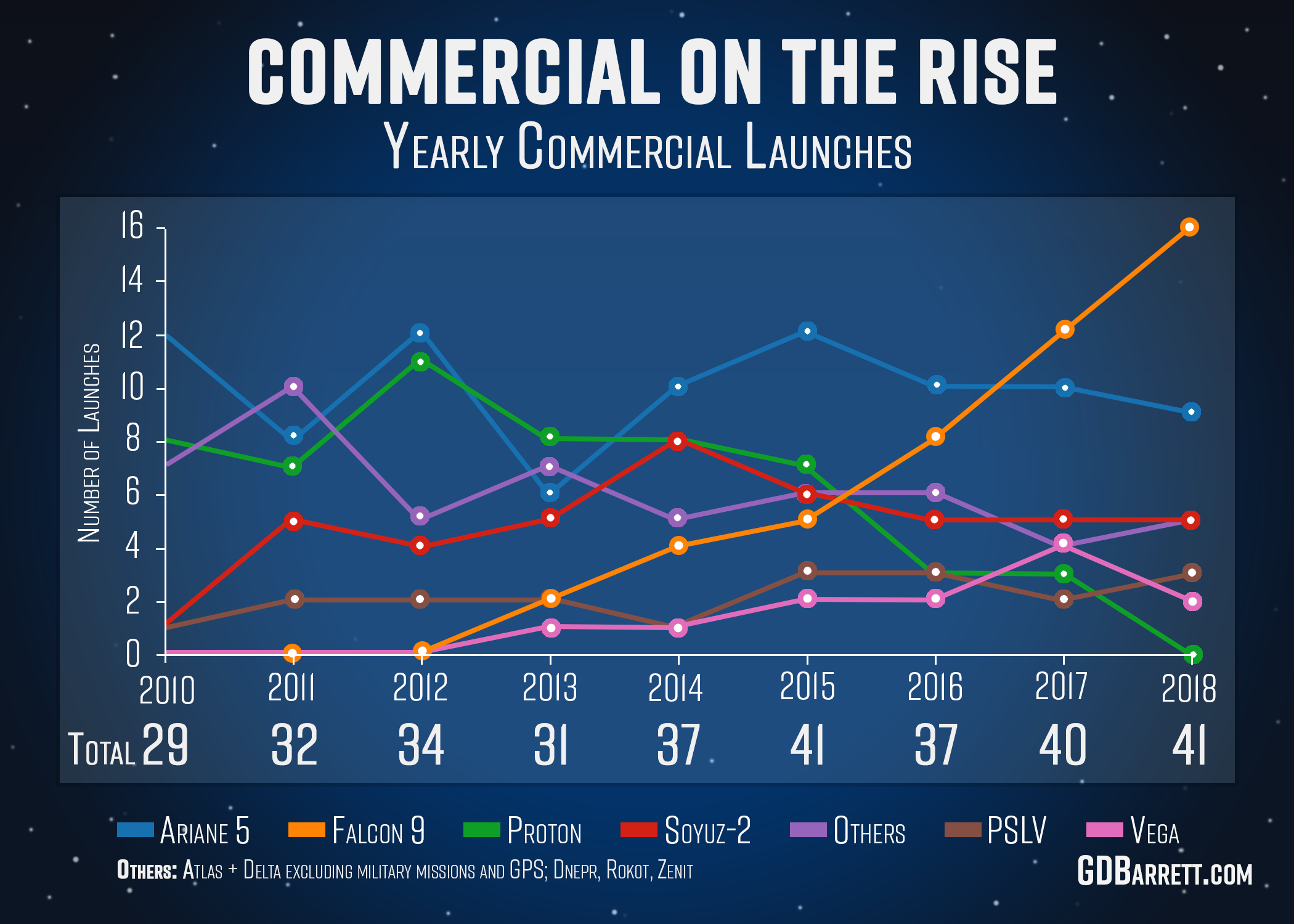 Commercial Launches Per Year