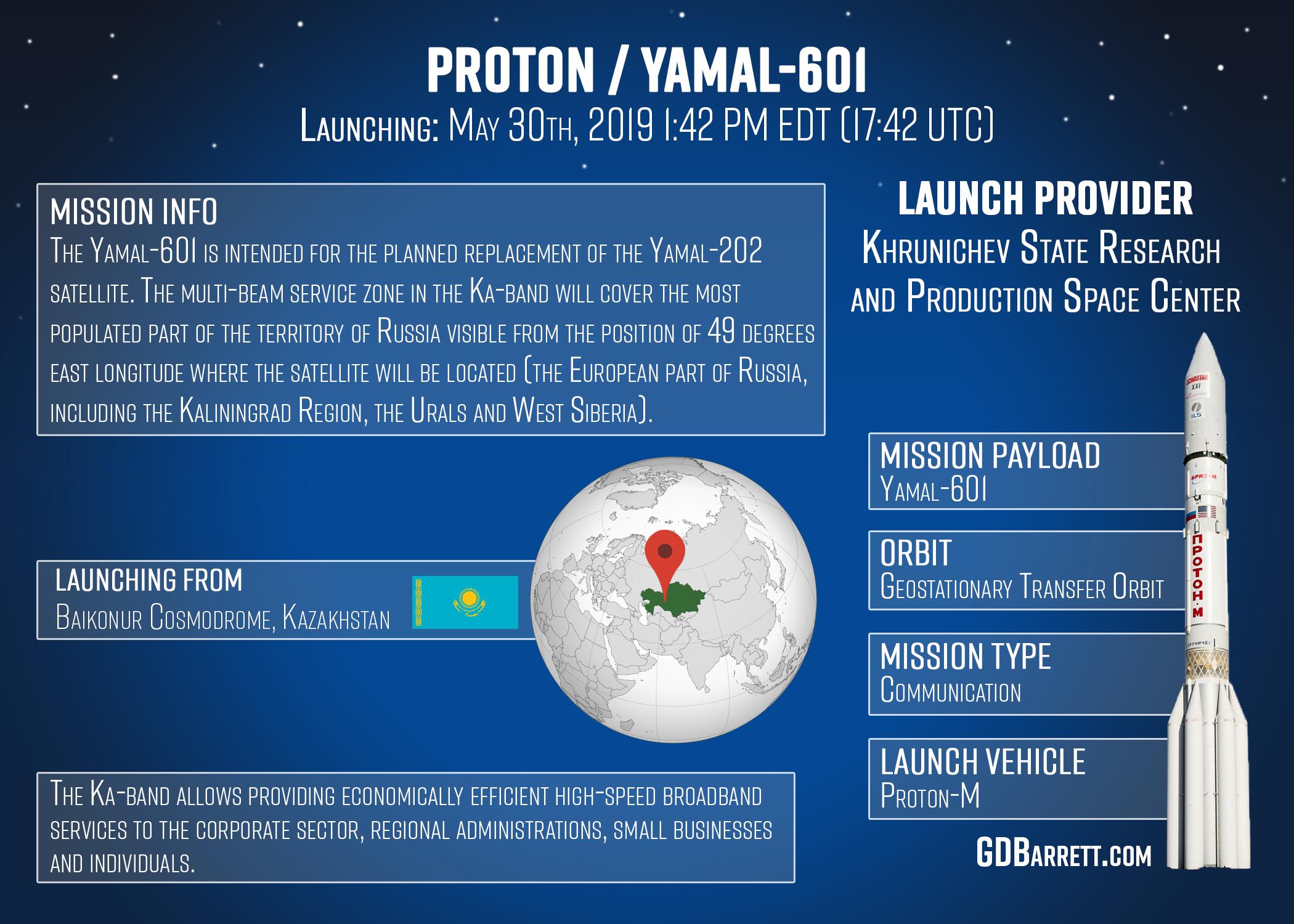 Proton / Yamal-601