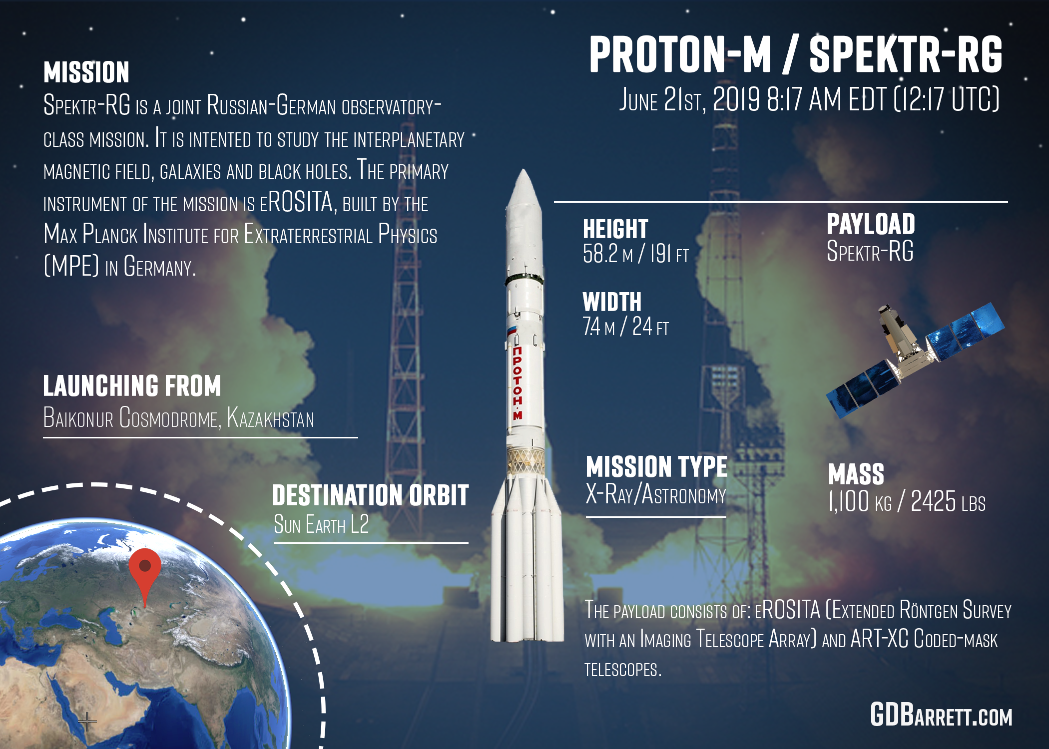 Proton-M / Spektr-RG