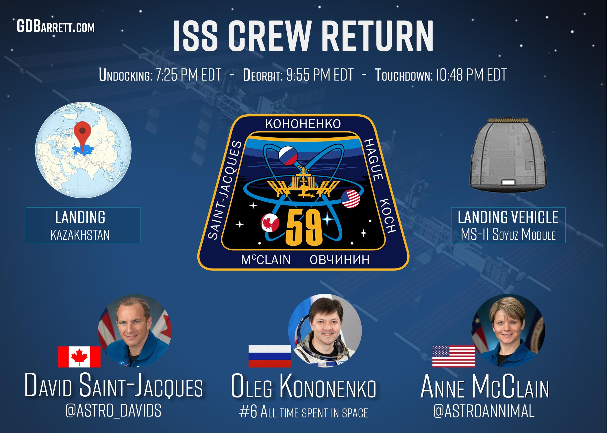 ISS Crew Return