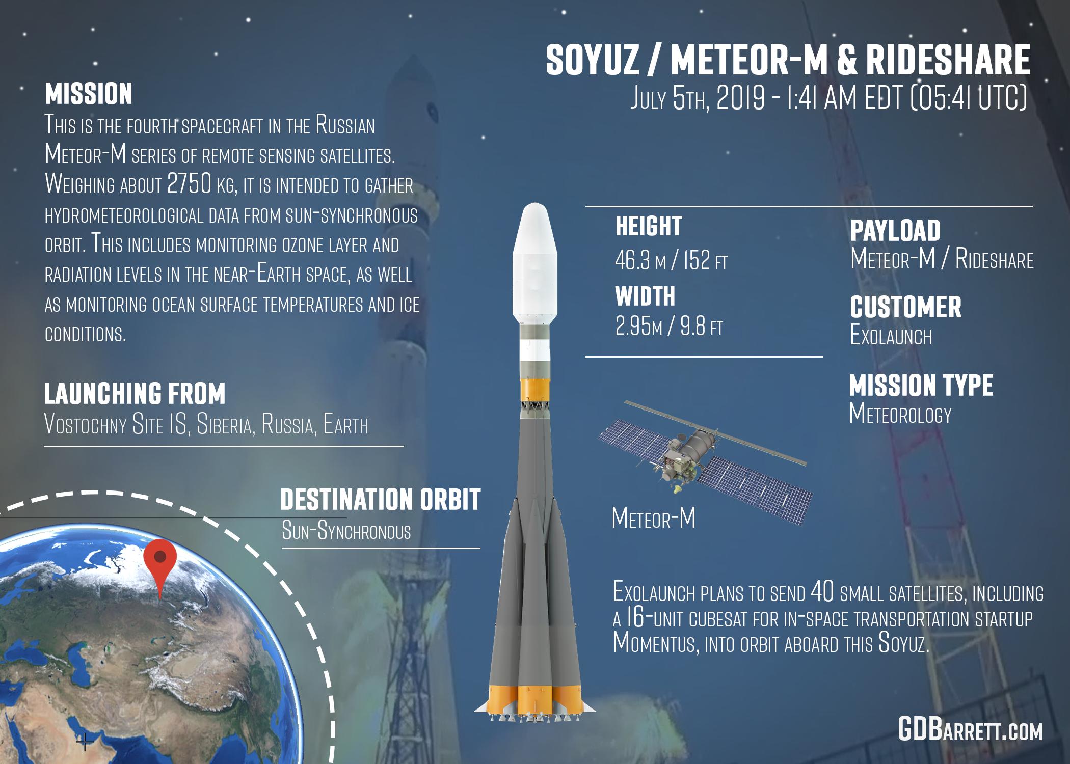 ROSCOSMOS Soyuz / Meteor-M