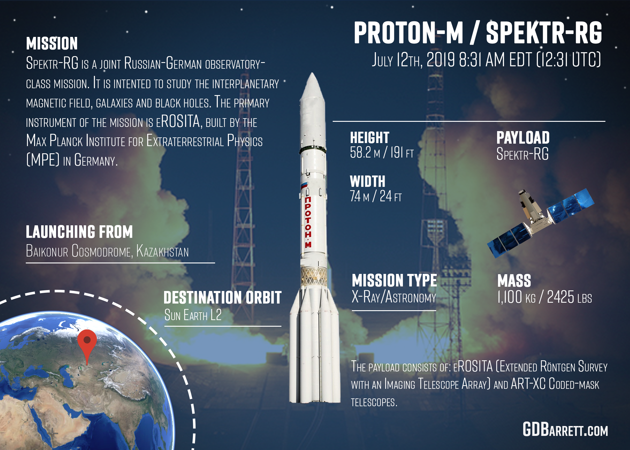Roscosmos Proton M Spektr-RG