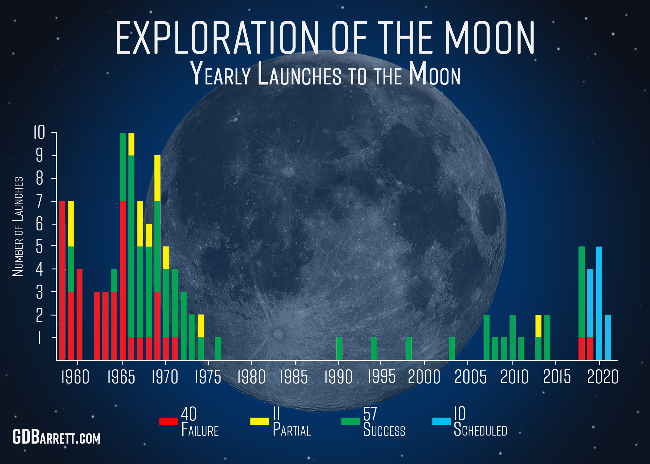 Moon_Exploration_LaunchHist_2019.png