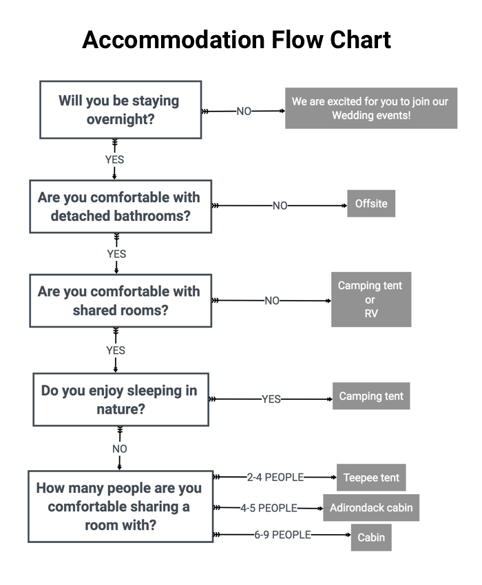 CN_AccommodationFlowChart.png