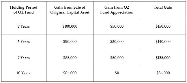 Opportunity Zones Chart 1-01.jpg