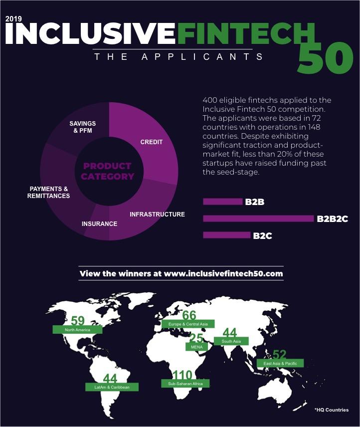 Inclusive Fintech 50_Applicants Infographic.jpg