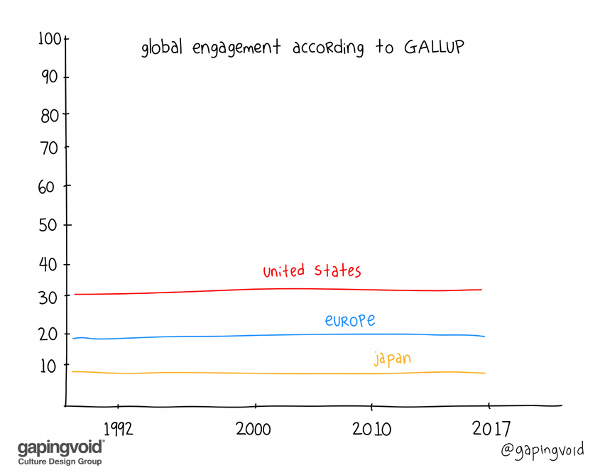 Gallup Engagement Flat Line.jpeg