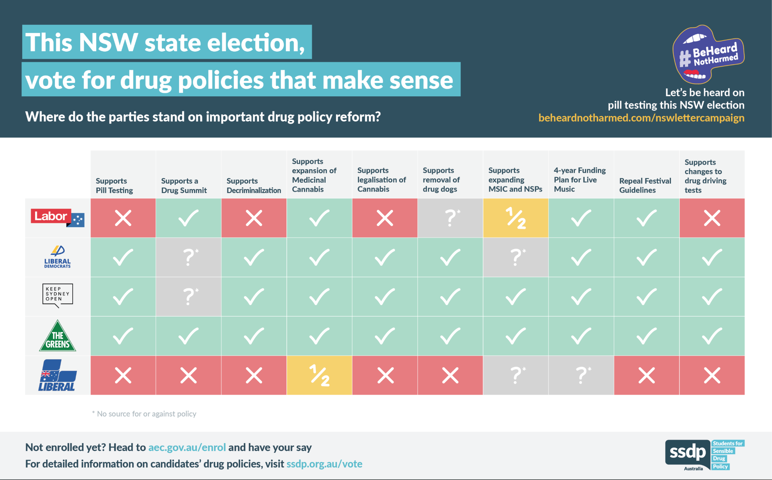 Our scorecard for the 2019 NSW State Election. Correct (to the best of our knowledge) as of 13/3/2019. Policy positions may change in the lead-up to the election, and we endeavour to keep this webpage up-to-date. Please contact timp@ssdp.org.au for corrections.