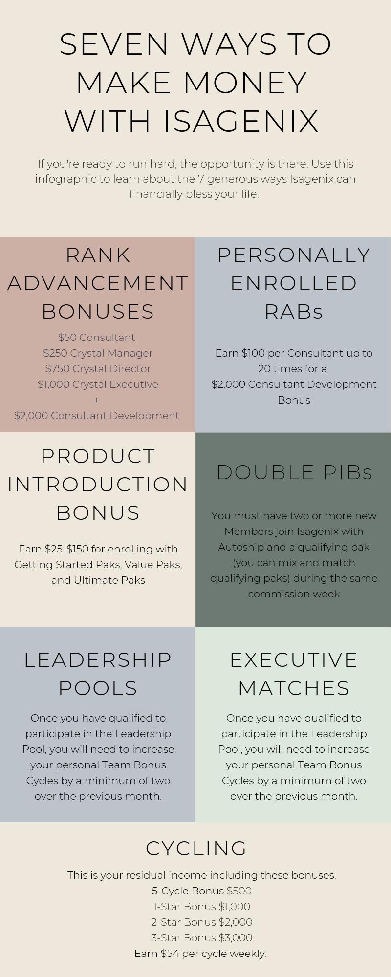 7 ways to make money.png
