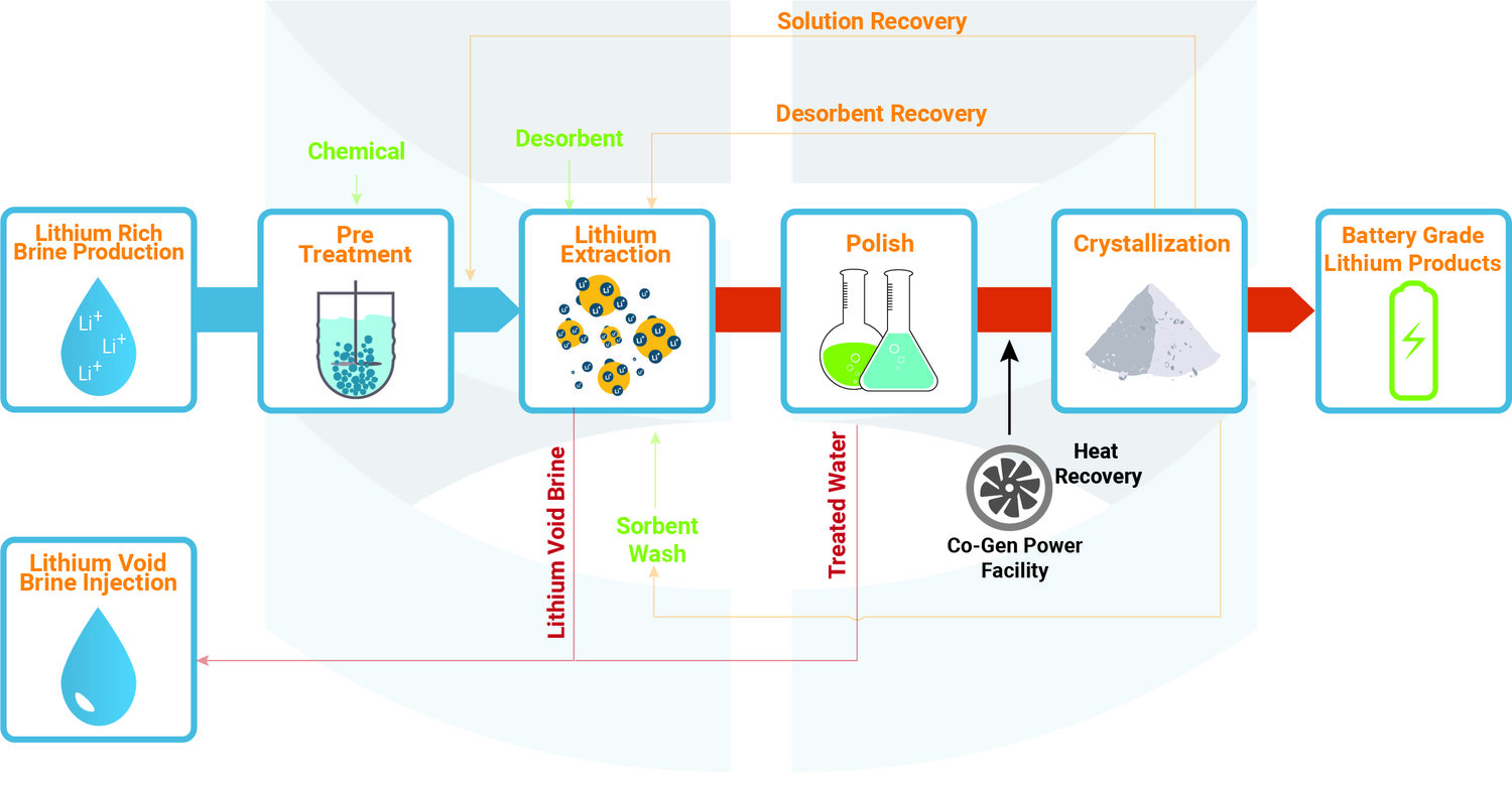 Schematic of E3 Metals Flowsheet for Lithium Extraction and Production