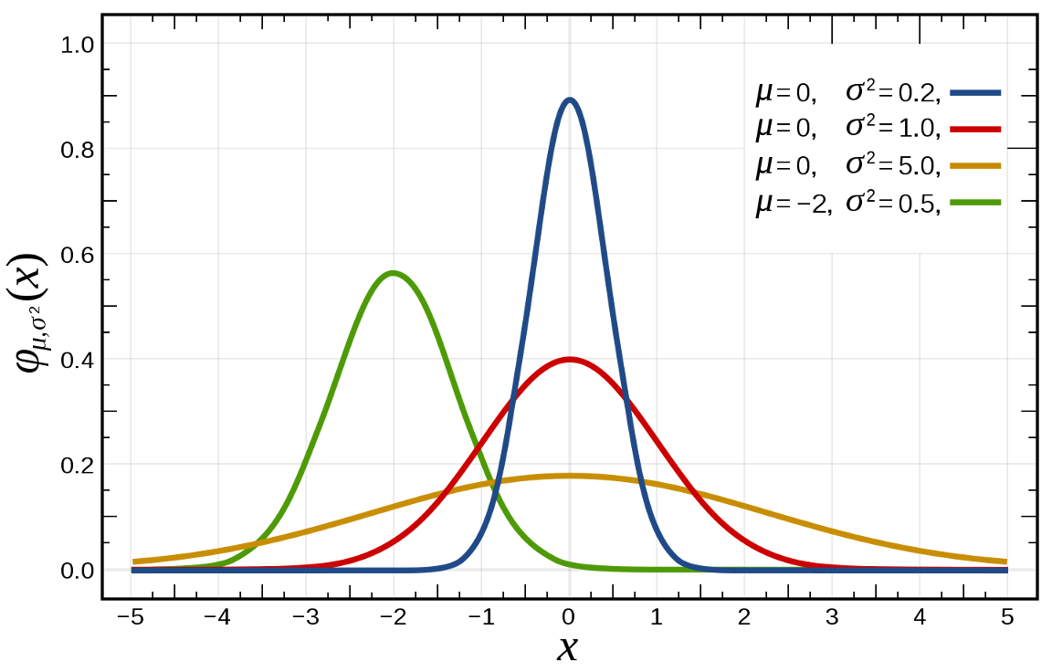 Normal distribution example courtesy of  Wikipedia Commons .