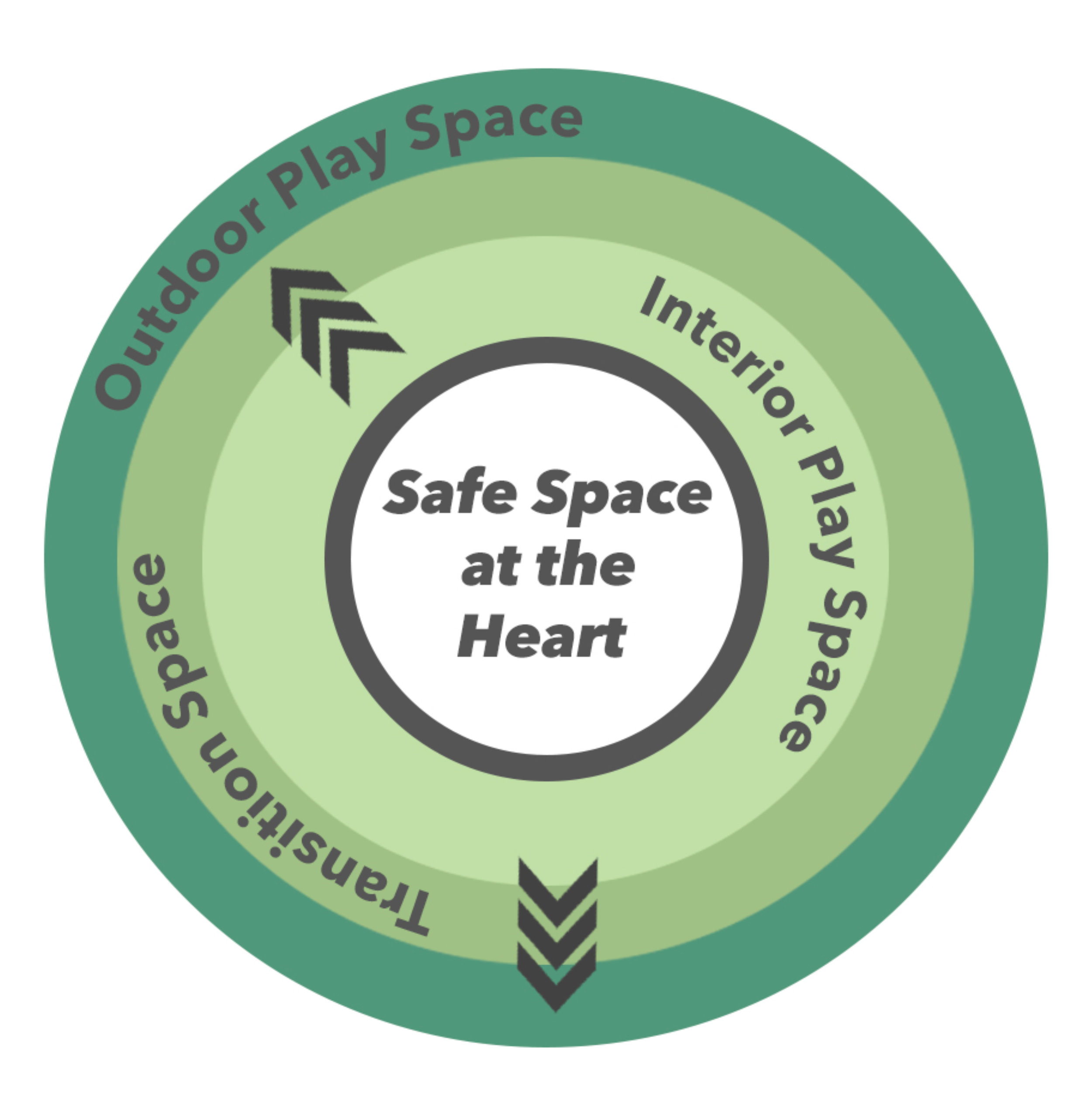 Safe space at the heart of every setting