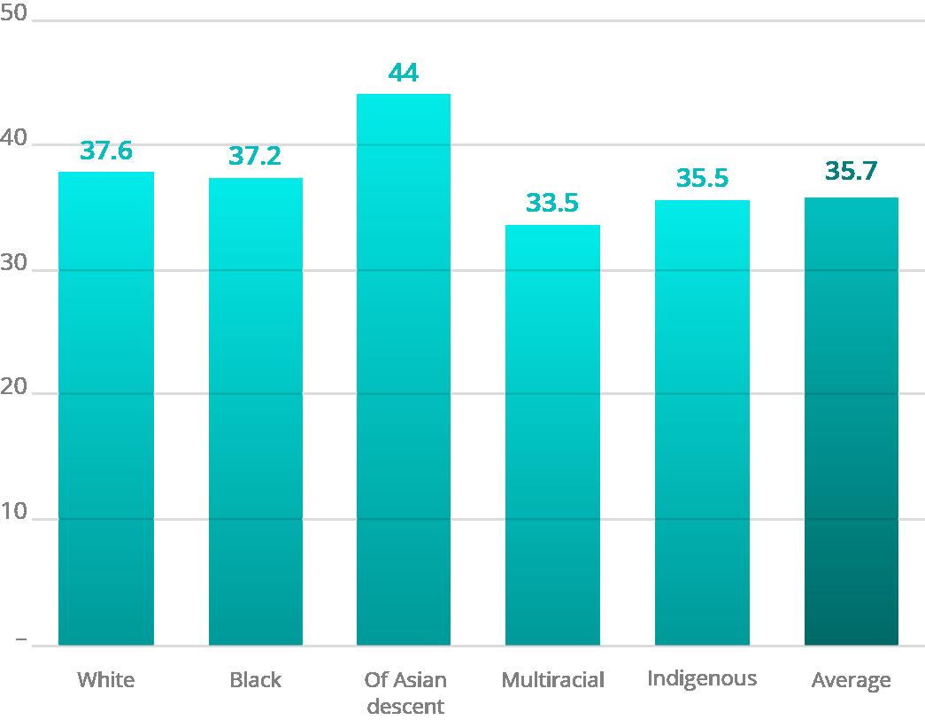 Source: IBGE, 2017 Elaboration: Ex Ante Economic Consulting