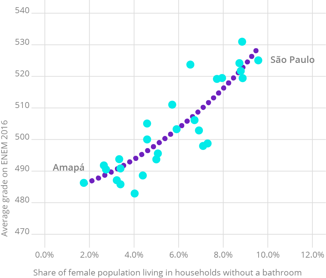Source: INEP, 2017 and IBGE, 2017. Elaboration: Ex Ante Consultoria Econômica.