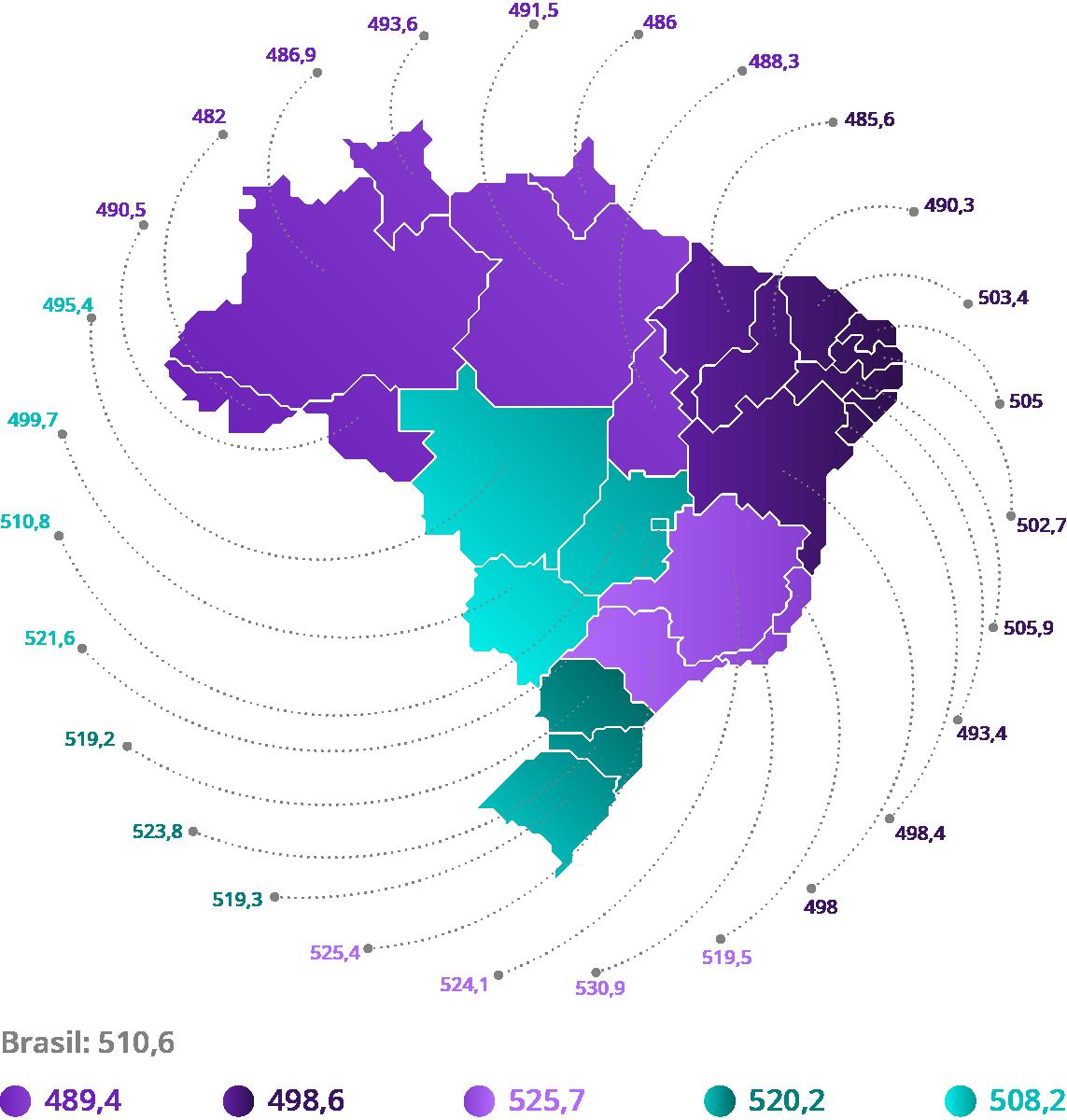 Fonte: INEP, 2017. (*) Média simples das quatro provas objetivas e da redação. Elaboração: Ex Ante Consultoria Econômica.