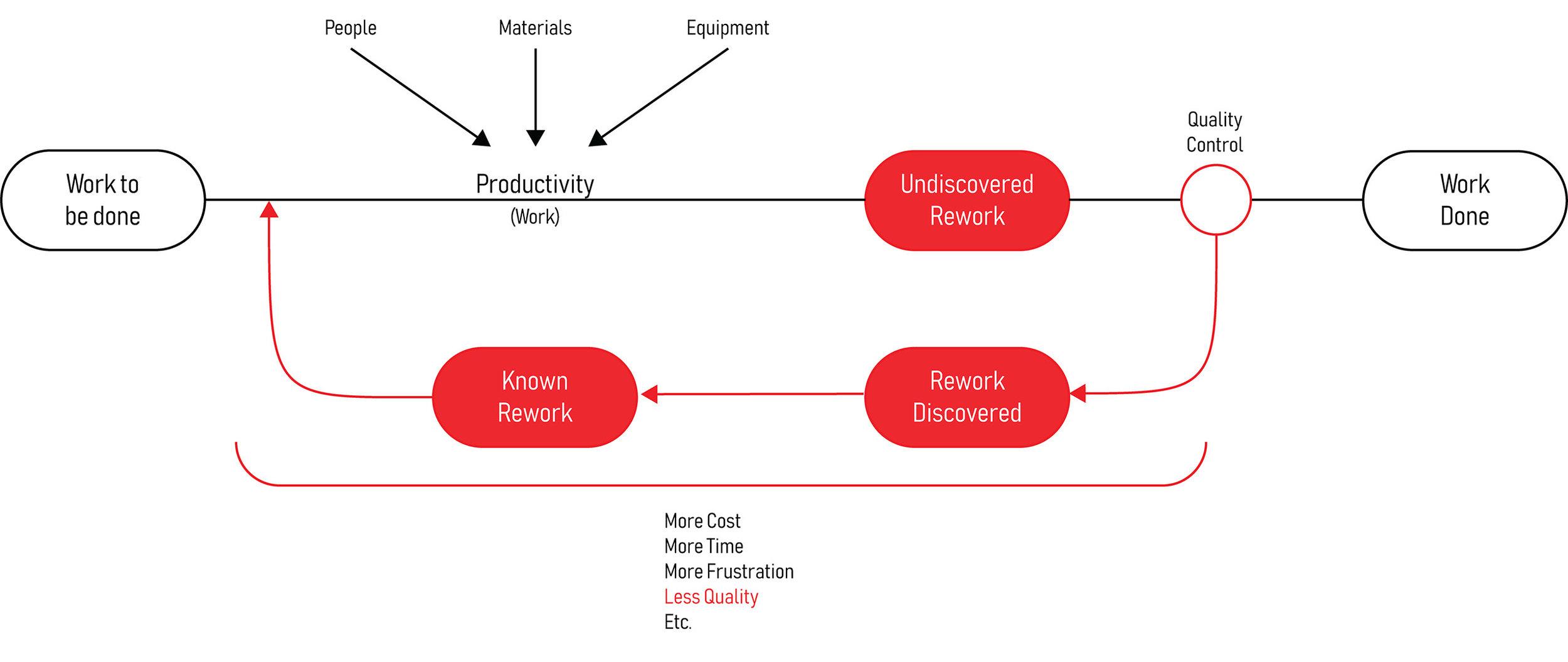 Rework Cycle