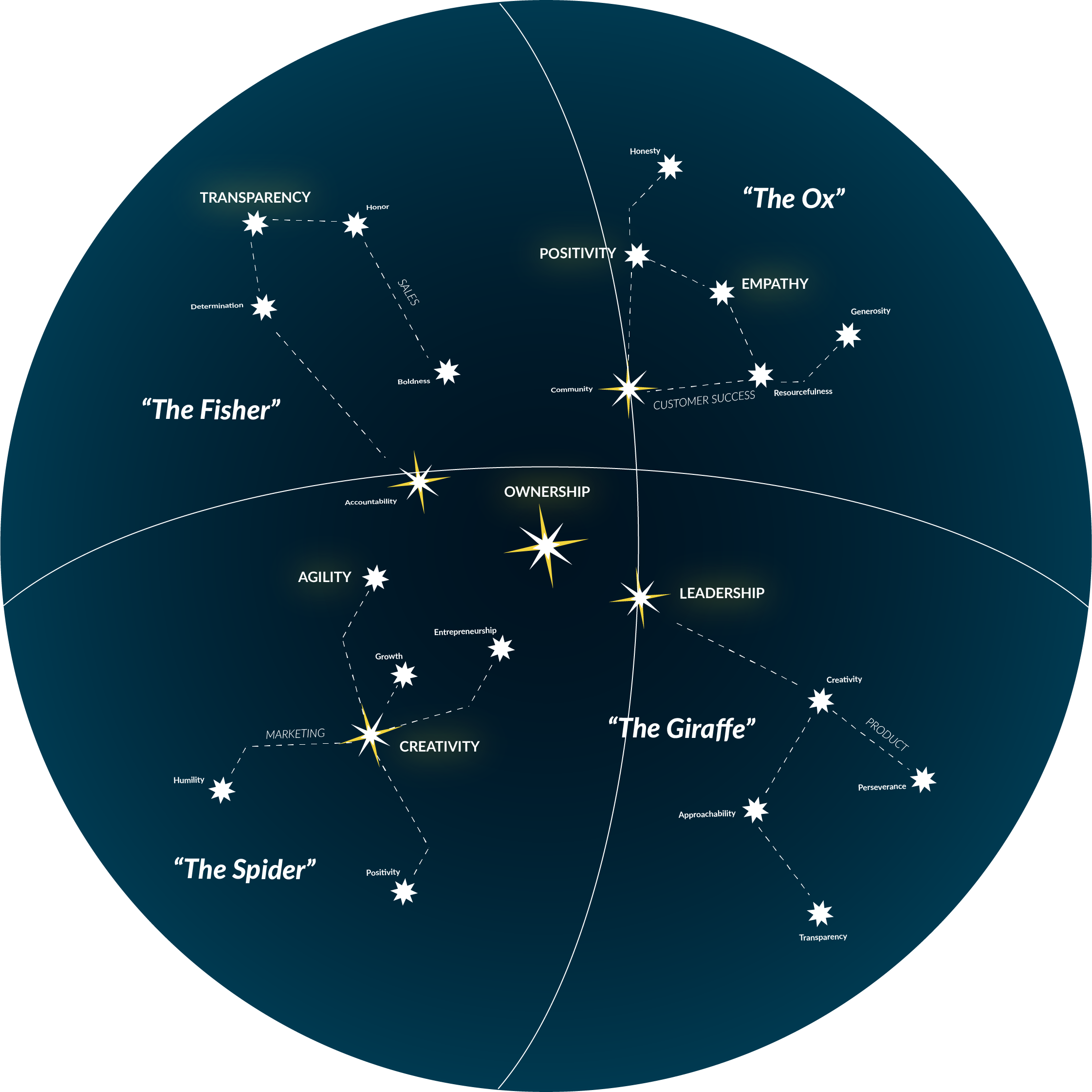Swoogo Culture Star Map-01.png