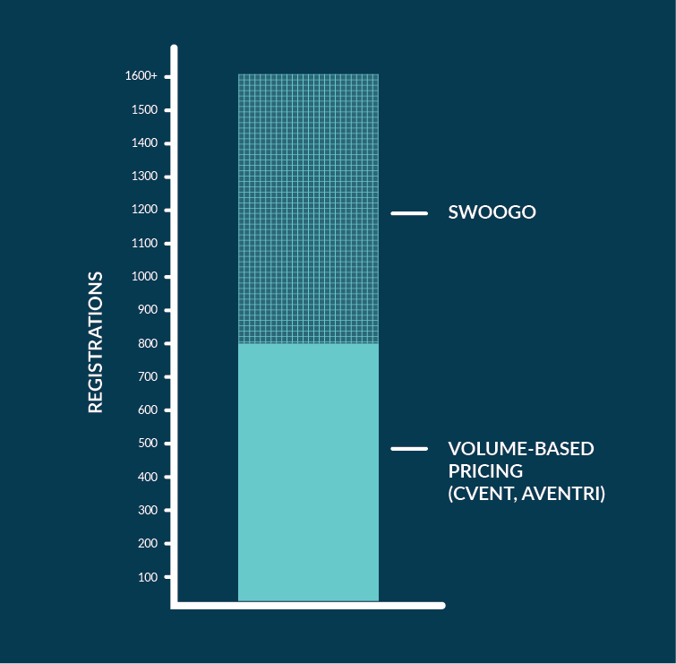SWOOGO VS VOLUME.png