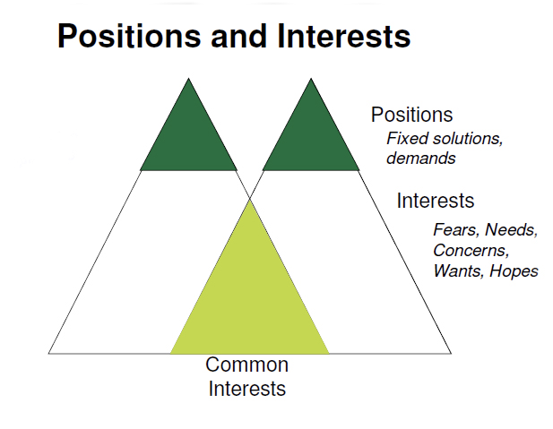 Positions and Interests Graph